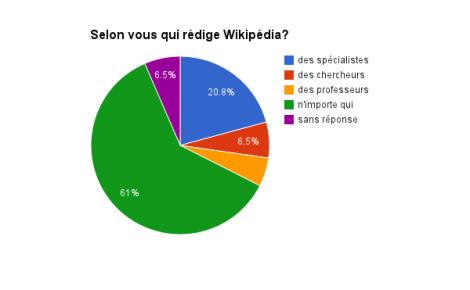 wikipedia2*