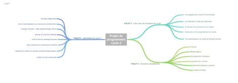 Projet_de_programmes_cycle_2 (5)
