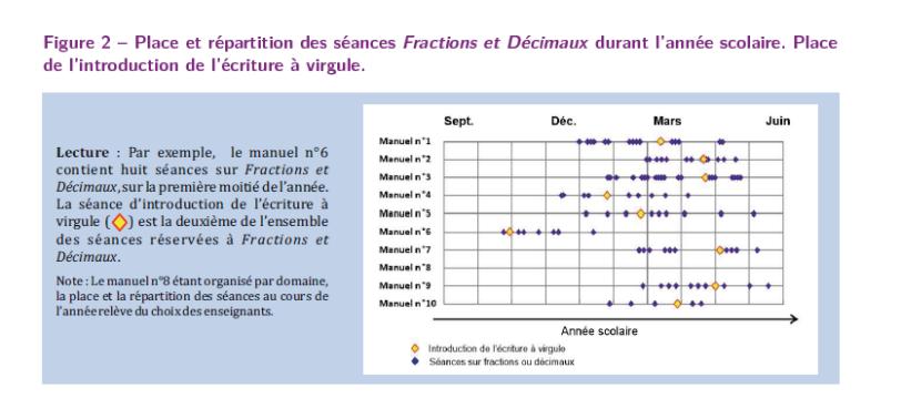 manuels introduction des décimaux et des fractions